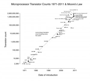 Transistor_Count_and_Moores_Law_-_2011